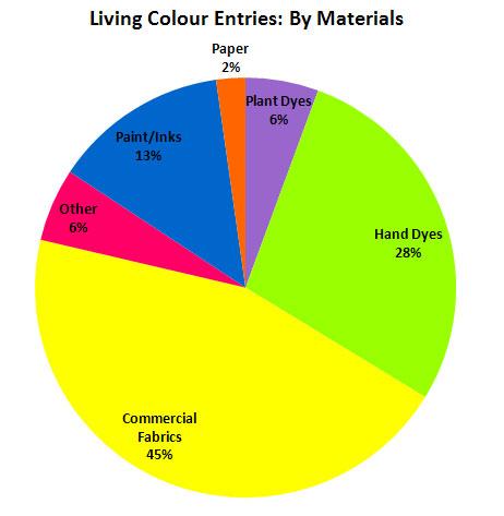 Materials Chart