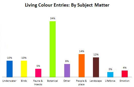 Living Colour Entries by Subject