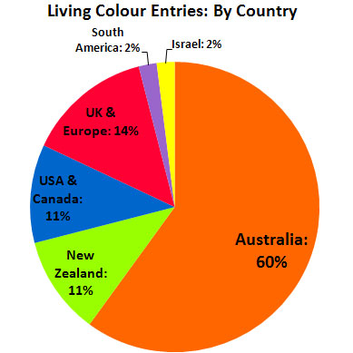 Living Colour Entries By Country